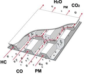 gefahr verstopfung partikelfilter